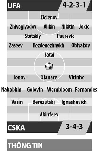 Ufa vs CSKA, 21h00 ngày 21/4: Vùng dậy và tăng tốc