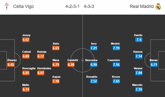 Celta Vigo vs Real Madrid, 02h00 ngày 18/5: Lấy lại ngôi đầu