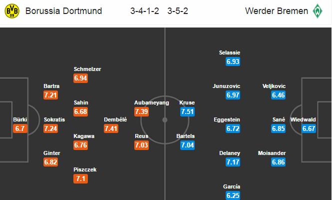 """Borussia Dortmund vs Bremen, 20h30 ngày 20/05: """"Mồ chôn"""" của Bremen"""