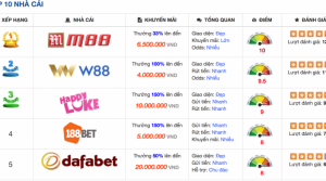 Top 5 casino trực tuyến uy tín