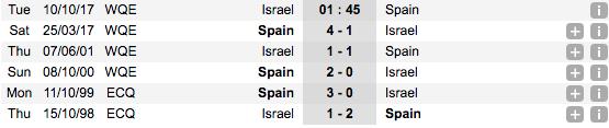 Thống kê phong độ đối đầu gần đâyIsrael vs Tây Ban Nha