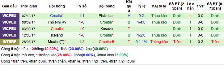 Thống kê phong độ gần đâyCroatia