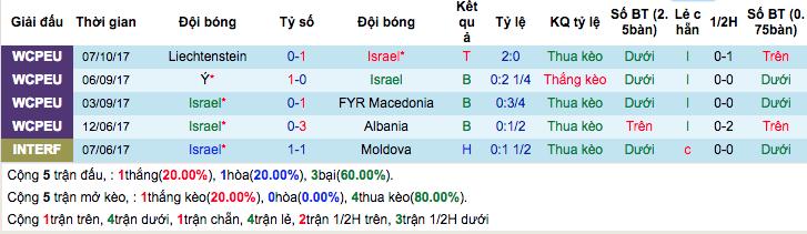 Thống kê phong độ gần đâyIsrael