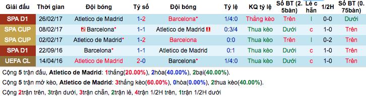 Thống kê thành tích đối đầu gần đâyAtletico Madrid vs Barcelona