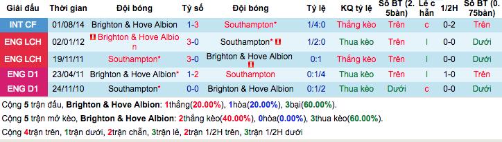 Thống kê thành tích đối đầuBrighton & Hove vs Southampton