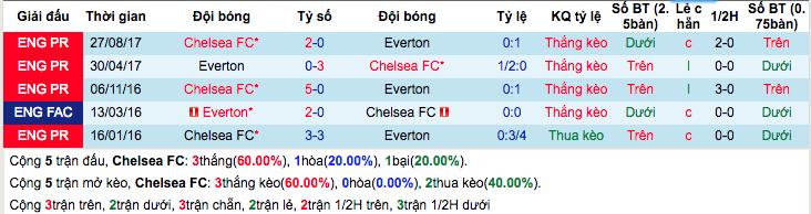 Thống kê thành tích đối đầu gần đâyChelsea vs Everton