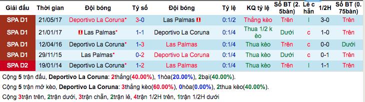 Thống kê thành tích đối đầu gần đâyDeportivo La Coruna vs Las Palmas