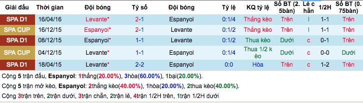 Thống kê thành tích đối đầu gần đâyEspanyol vs Levante