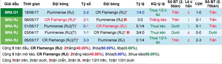 Thống kê thành tích đối đầu gần đâyFlamengo vs Fluminense