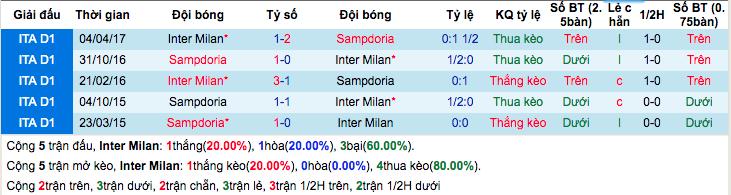 Thống kê thành tích đối đầu gần đâyInter Milan vs Sampdoria