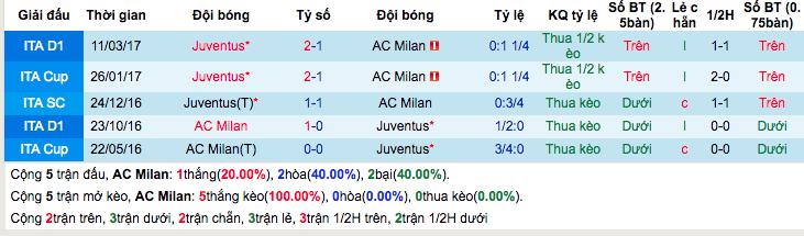 Thống kê thành tích đối đầu AC Milan vs Juventus