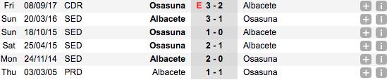 Thống kê thành tích đối đầu gần đâyOsasuna vs Albacete