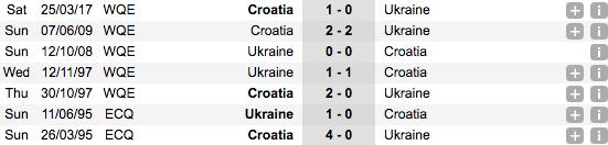 Thống kê phong độ đối đầu gần đâyUkraine vs Croatia
