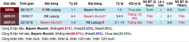 Thống kê thành tích đối đầu gần đâyBayern Munich vs RB Leipzig