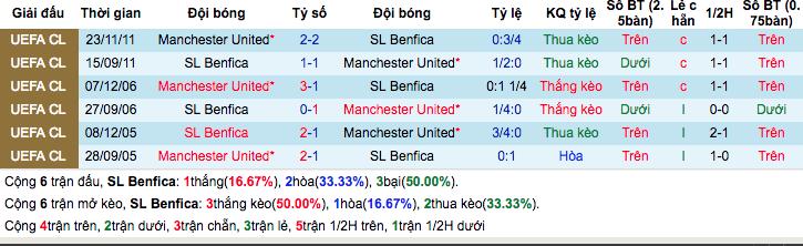 Thống kê thành tích đối đầu gần đâyBenfica vs Manchester United