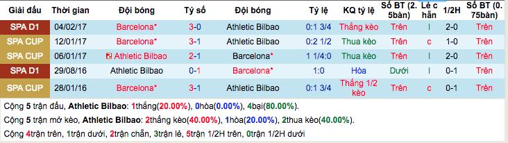 Thống kê thành tích đối đầu Athletic Bilbao vs Barcelona
