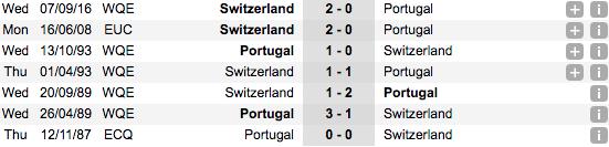 Thống kê phong độ đối đầu gần đâyBồ Đào Nha vs Thụy Sĩ
