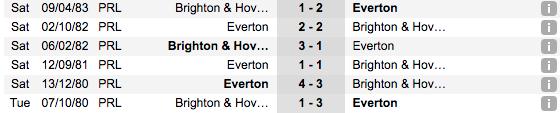 Thống kê thành tích đối đầu gần đâyBrighton & Hove vs Everton
