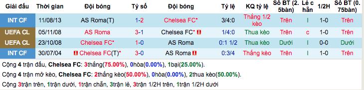 Thống kê thành tích đối đầu gần đâyChelsea vs AS Roma