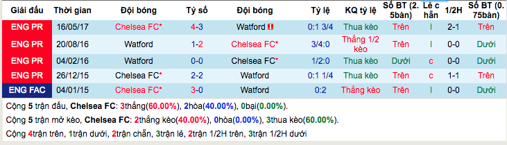 Thống kê thành tích đối đầu gần đâyChelsea vs Watford