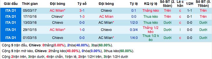 Thống kê thành tích đối đầu gần đâyChievo vs AC Milan