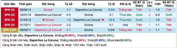Thống kê thành tích đối đầu gần đâyDeportivo La Coruna vs Girona
