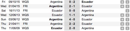 Thống kê phong độ đối đầu gần đâyEcuador vs Argentina
