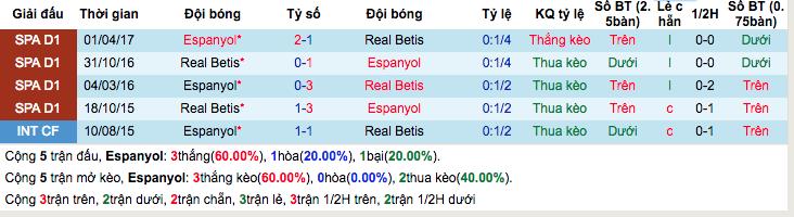 Thống kê thành tích đối đầuEspanyol vs Real Betis