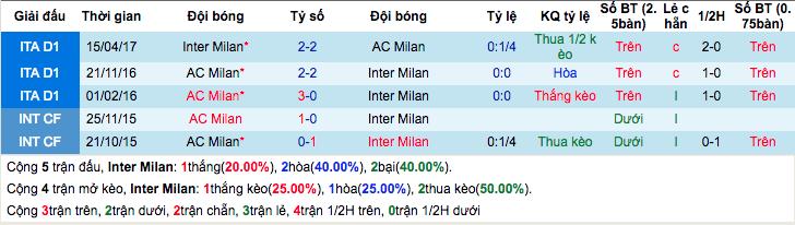 Thống kê thành tích đối đầu gần đâyInter Milan vs AC Milan