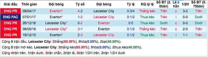 Thống kê thành tích đối đầuLeicester City vs Everton