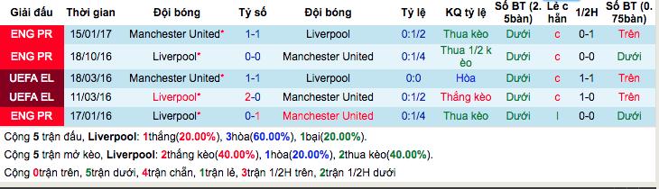 Thống kê thành tích đối đầu gần đâyLiverpool vs Man Utd