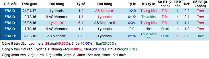 Thống kê thành tích đối đầu gần đâyLyon vs Monaco