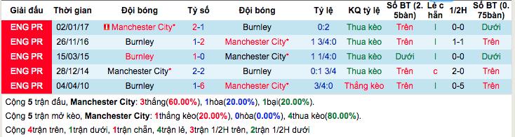 Thống kê thành tích đối đầu gần đâyManchester City vs Burnley