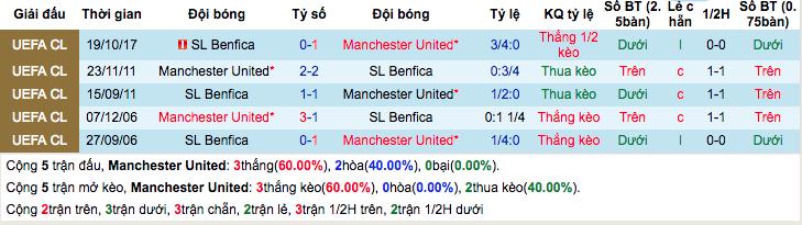 Thống kê thành tích đối đầuManchester United vs Benfica