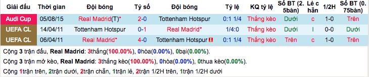 Thống kê thành tích đối đầu gần đâyReal Madrid vs Tottenham