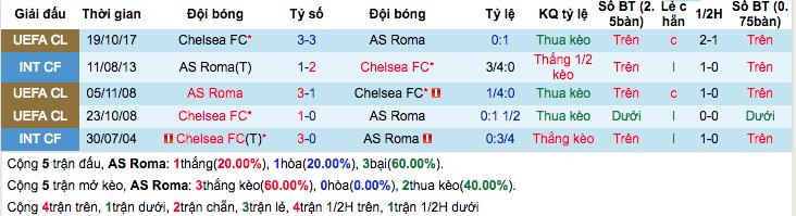 Thống kê thành tích đối đầuAS Roma vs Chelsea