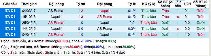 Thống kê thành tích đối đầu gần đâyAS Roma vs Napoli