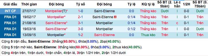 Thống kê thành tích đối đầu gần đâySaint-Etienne vs Montpellier