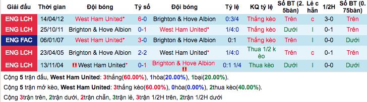 Thống kê thành tích đối đầu gần đâyWest Ham vs Brighton & Hove