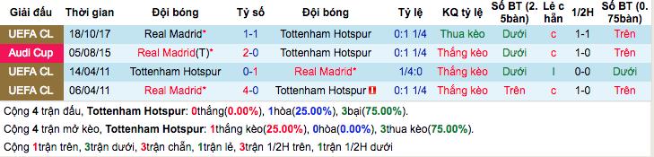 Thống kê thành tích đối đầuTottenham vs Real Madrid