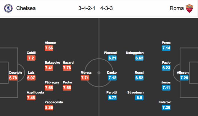 Đội hình dự kiếnChelsea vs AS Roma