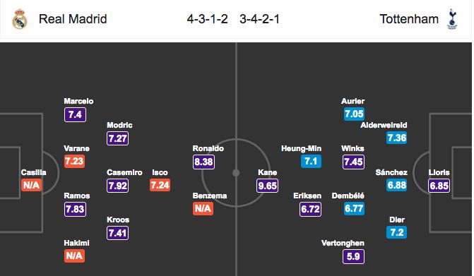 Đội hình dự kiếnReal Madrid vs Tottenham