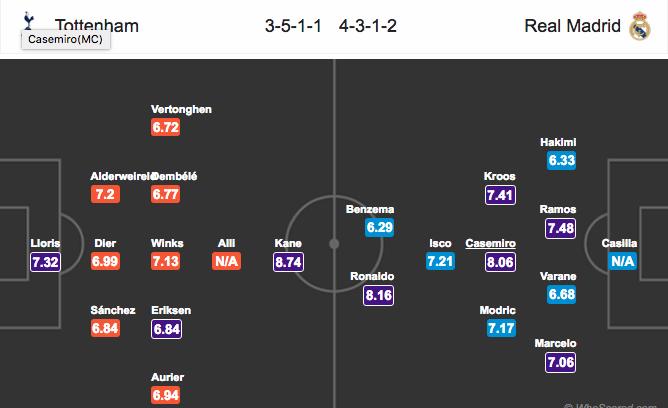 Đội hình dự kiếnTottenham vs Real Madrid