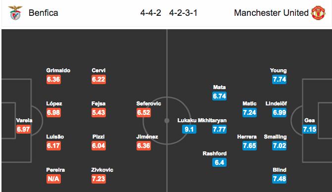 Đội hình dự kiếnBenfica vs Manchester United
