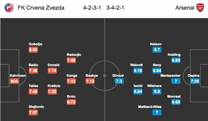 Đội hình dự kiếnCrvena Zvezda vs Arsenal