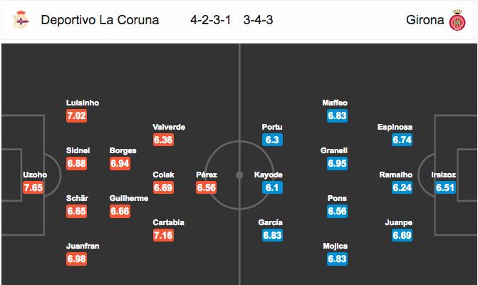 Đội hình dự kiếnDeportivo La Coruna vs Girona