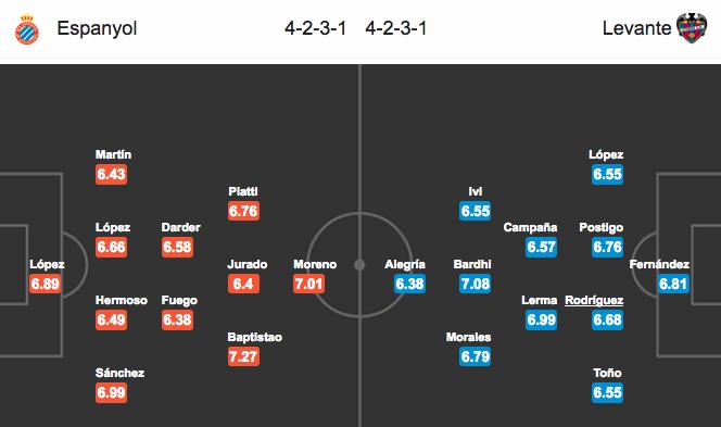 Đội hình dự kiếnEspanyol vs Levante