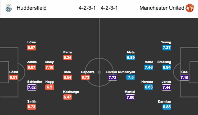Đội hình dự kiếnHuddersfield vs Manchester United