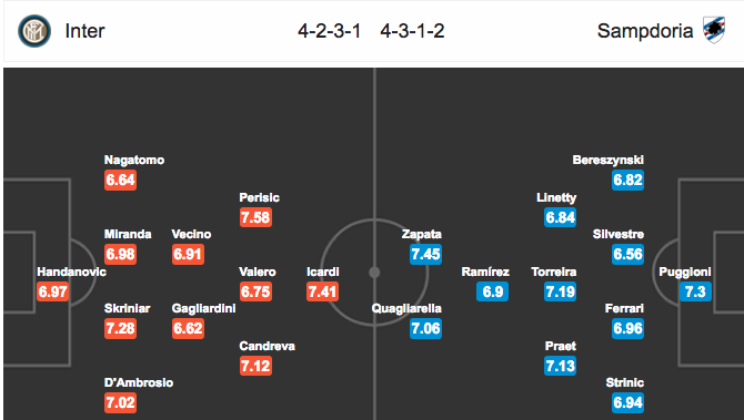 Đội hình dự kiếnInter Milan vs Sampdoria