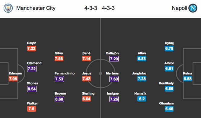 Đội hình dự kiếnManchester City vs Napoli